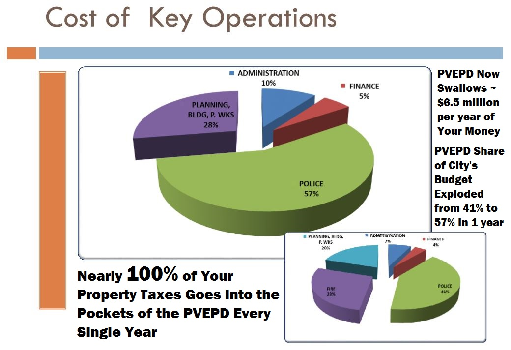 PVE Budget 2015-2016 Police 57 percent - Annotated