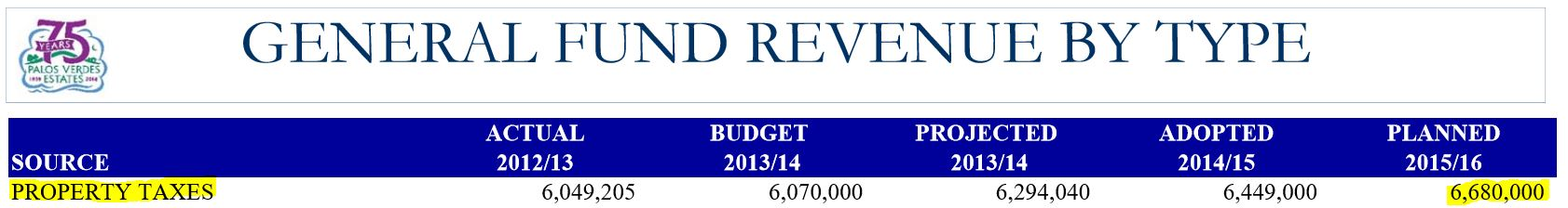 PVEPD Budget 2015-2016 - Property Taxes - Highlighted