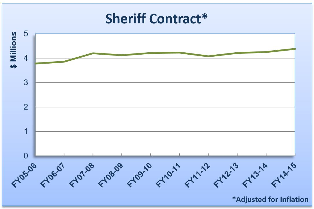 RPV Sheriff Cost Has Remained Flat: contrary to the misinformation from PVECC, there is no evidence that Sheriff's pricing escalates precipitously whatsoever